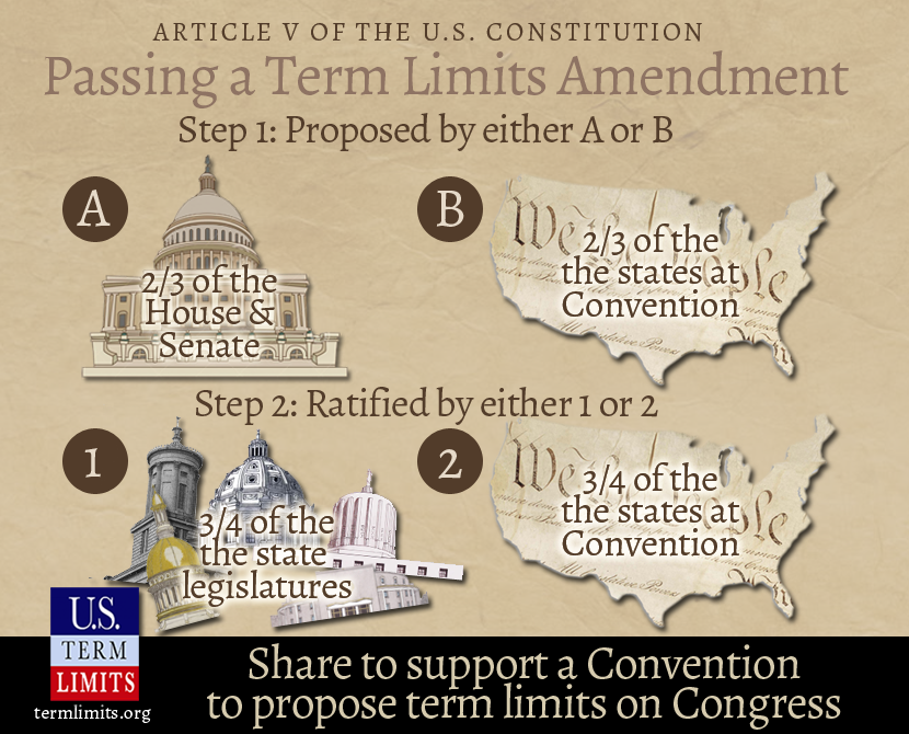 Article V Amendment Process