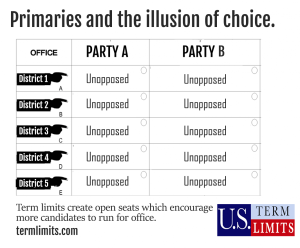 Primaries the illusion of choice