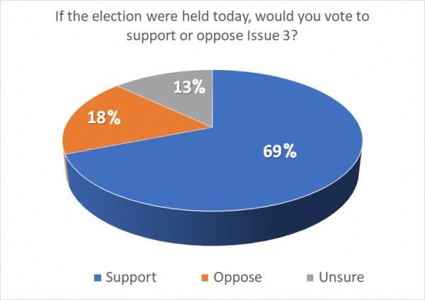 Arkansas Poll Q1 69% support Issue 3