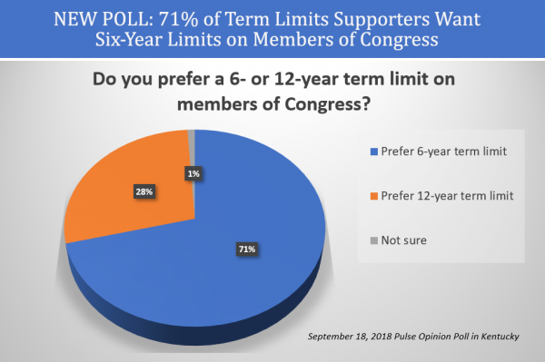 Term Limits Supporters Overwhelmingly Want 6 year limits on Congress members