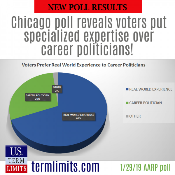 Voters Prefer Real World Experience to Career Politicians