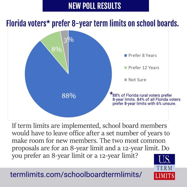 Florida Voters Prefer 8Year Term Limits on School Board Members