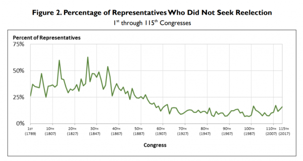 Percentage of Congress who did not seek reelection