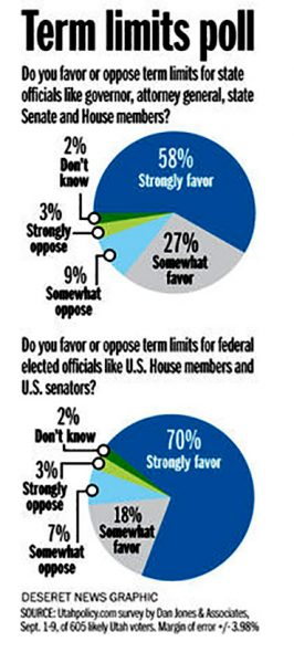 Utah Policy Institute Survey: 88% of Utahns want term limits on Congress