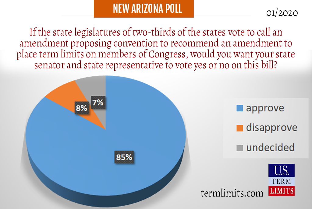 Arizona Poll on term limits for congress