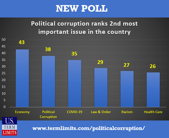political corruption ranks 2nd most important issue facing Americans