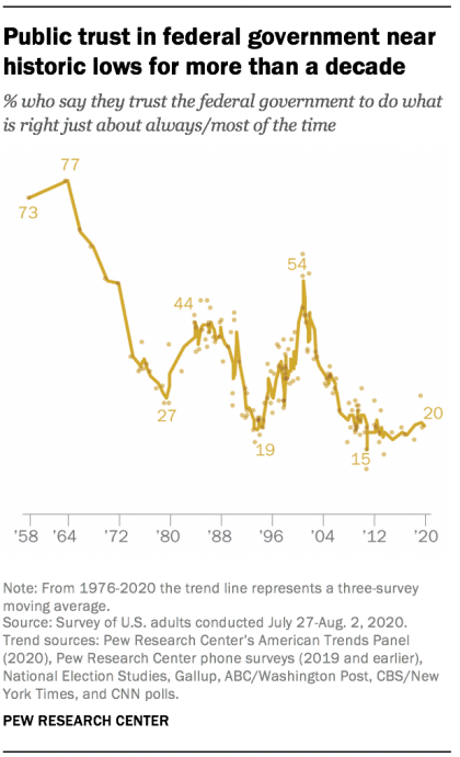 pew research public trust at 20% poll