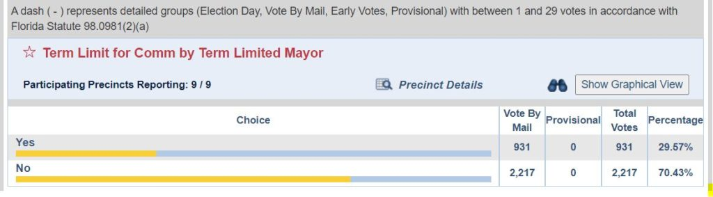 Aventura Voters deny mayor 16 year term limits