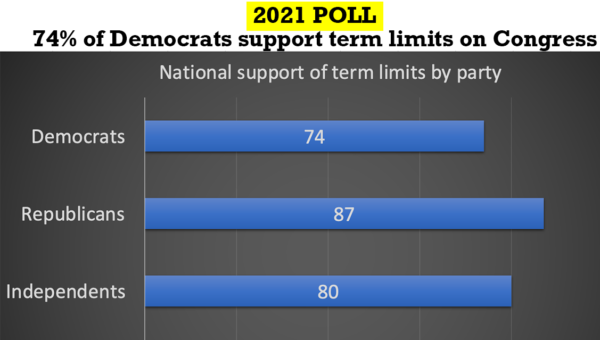 National term limits support